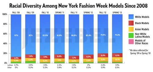 Graph featuring racial diversity among New York Fashion Week models.