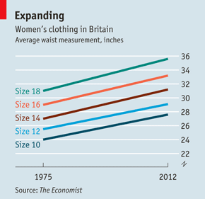 Graph displaying The Economist's research on size inflation in Britain.