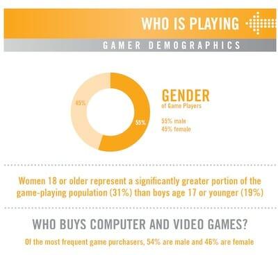 Screen shot of gamer demographic statistics.