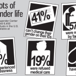 "The media's portrayal of Caitlyn as a ""hero"" to the transgendered community downplays the adversities trans people face daily. (Click the photo for more information)."